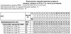 мониторинг 8 класс, математика, 2013