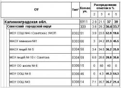 результаты мониторинга ОДО (апрель 2011) 8 класс