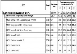 мониторинг 5 класс, математика ,2010