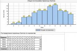 мониторинг 5 класс, математика, 2010