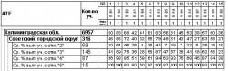 Мониторинг ОДО 8 класс (апрель 2011)