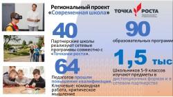 """Национальный проект """"Образование"""". Современная школа"""